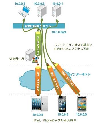Softether PacketiX VPN 4 0リリース iPhone、android端末から