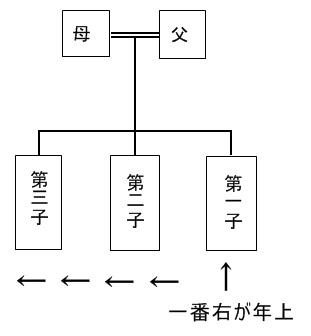図 親族 関係 家系図・親等数